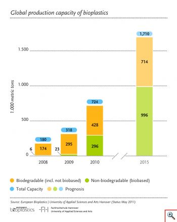 Global Prod Capacity Bioplastics